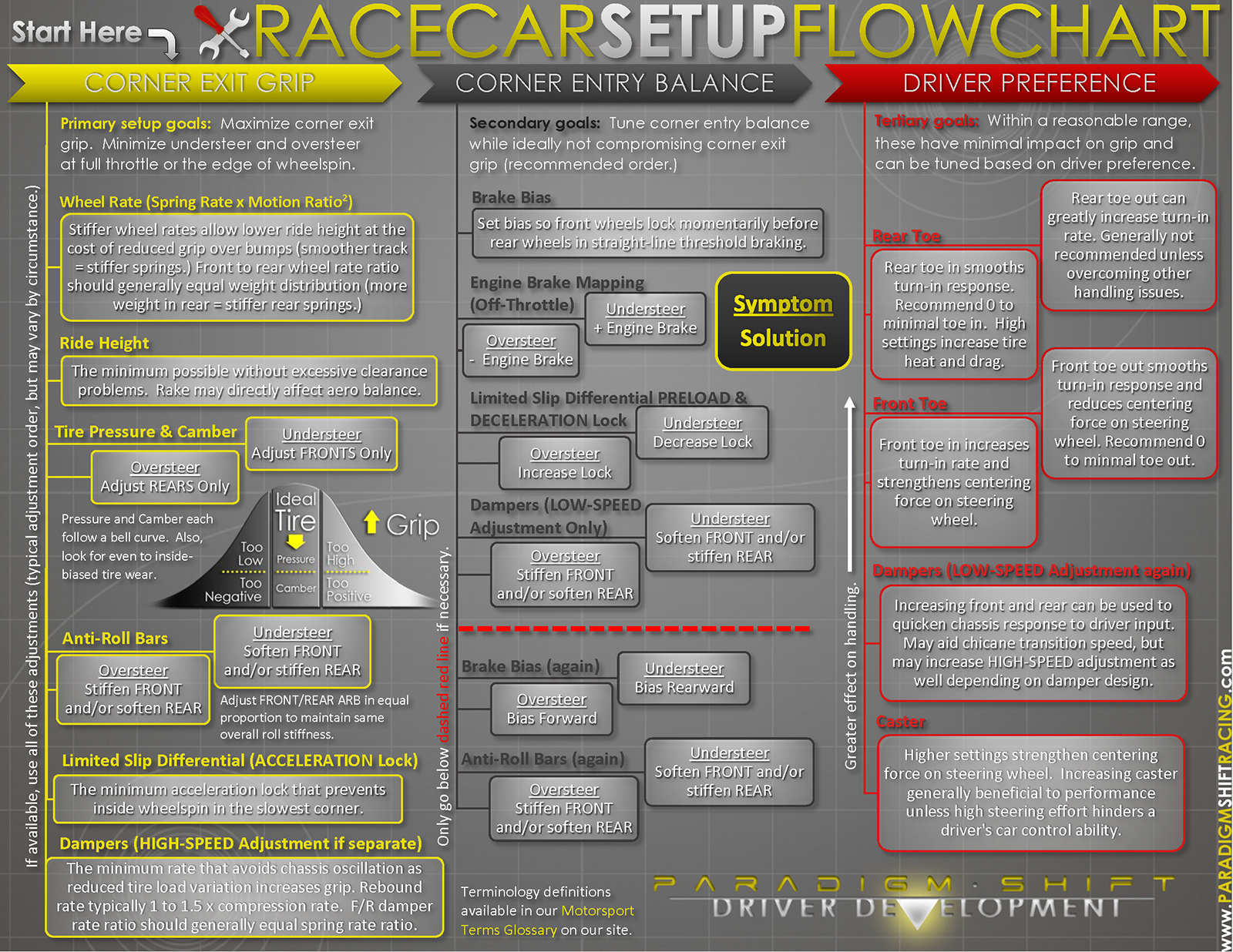 Collection of Car Set-up Cheat Sheets | Sim-racers : tofracing