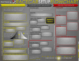 Step-by-Step Racecar Setup Guide
